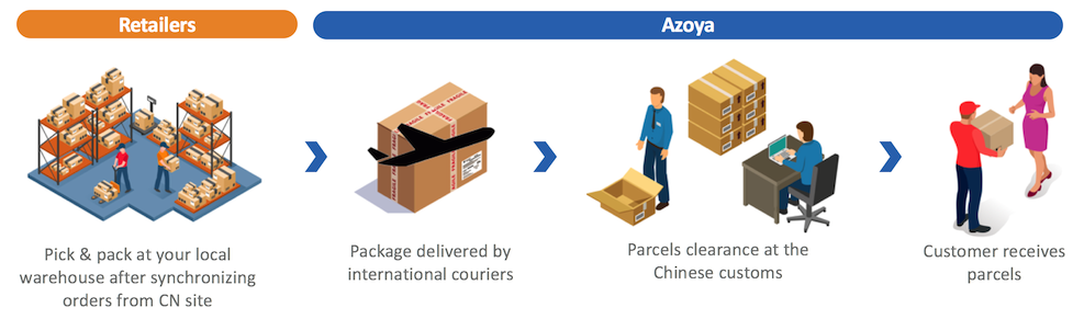 china e-commerce logistics