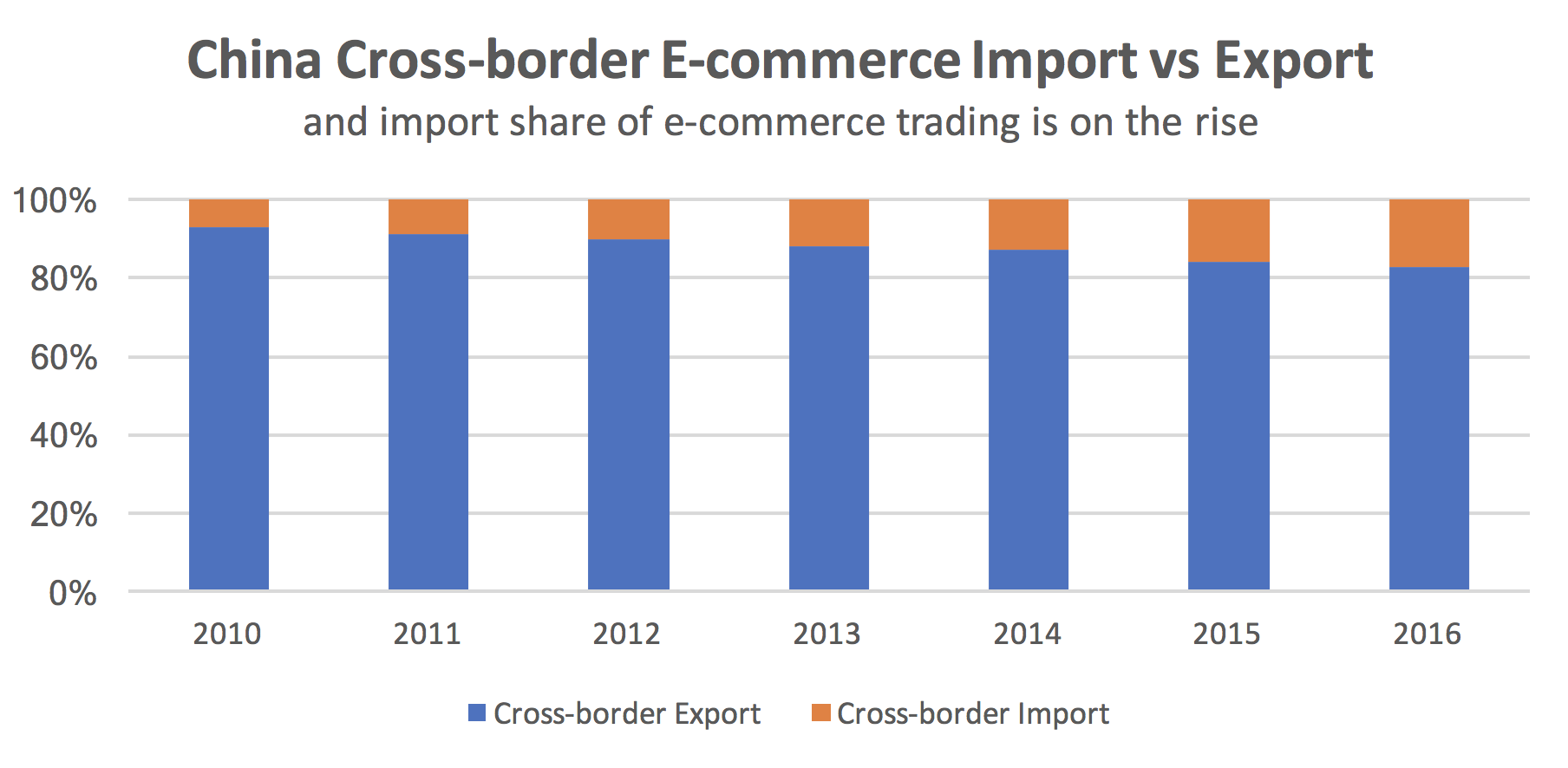china cross-border ecommerce import compared to export