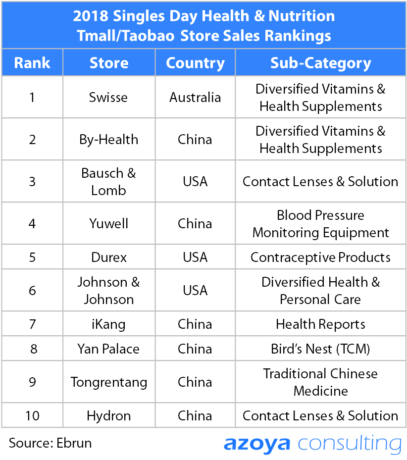 singles day health tmall rankings.png