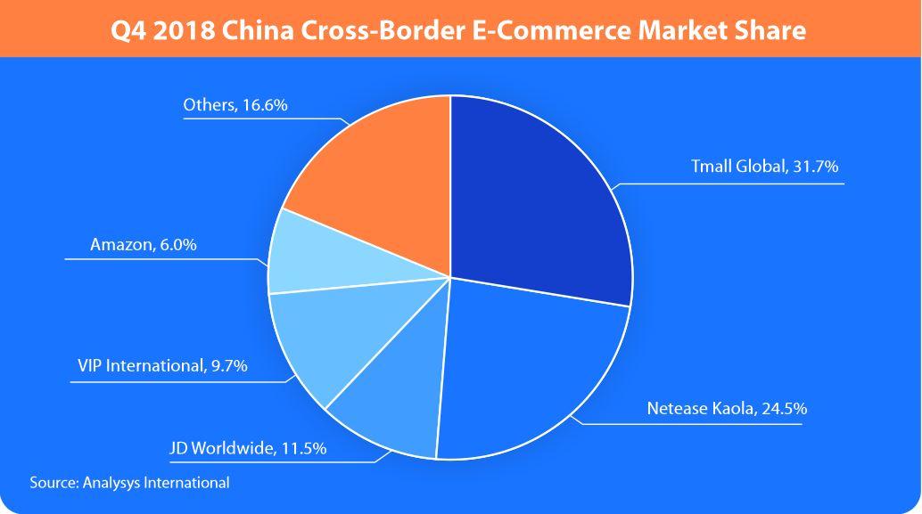 Cross-Border E-Commerce Market Share.JPG