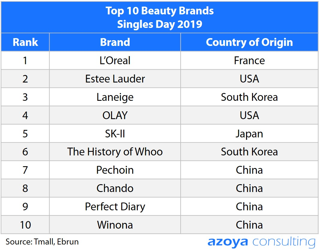 top 10 beauty brands singles day 2019.jpg
