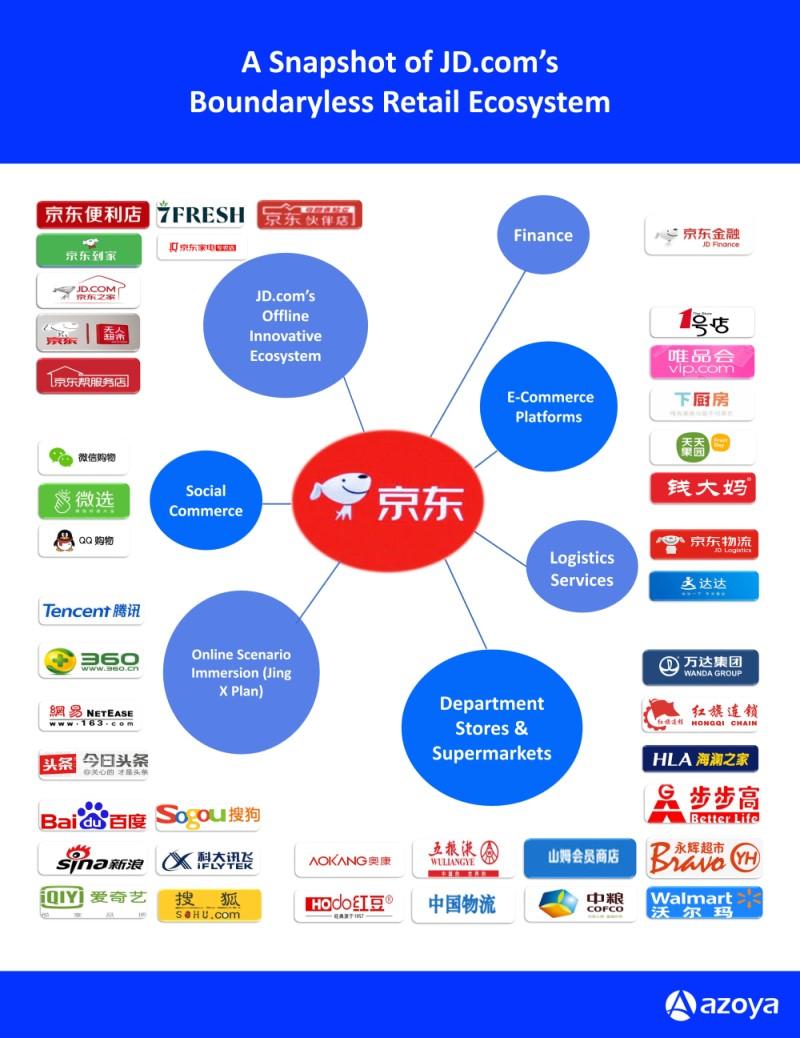 jd boundaryless retail ecosystem.jpg