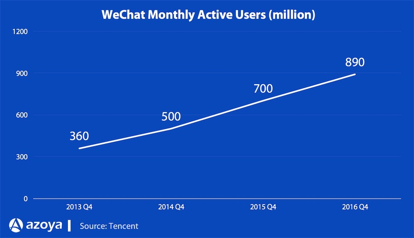 wechat monthly active users